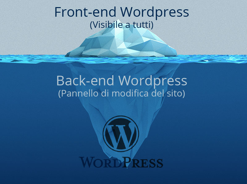 Back-end-Front-end-wordpress
